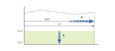 Graf znázorňující, jak technologie DSEE obnovuje vysokofrekvenční prvky v komprimovaných hudebních souborech