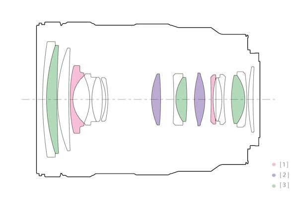 Konfigurace objektivu